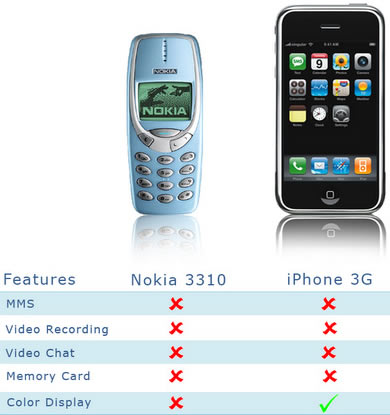 Nokia 3310 vs iphone se