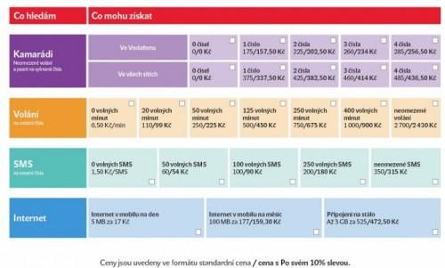 Vodafone nabídne nové tarify, které si  bude každý moci přizpůsobit